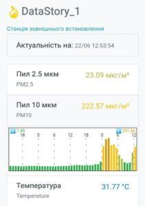 Система громадського моніторингу повітря довела свою ефективність під час пилової бурі в Києві та викидів у Запоріжжі